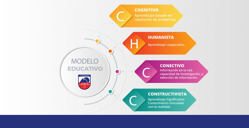 modelo-educativop